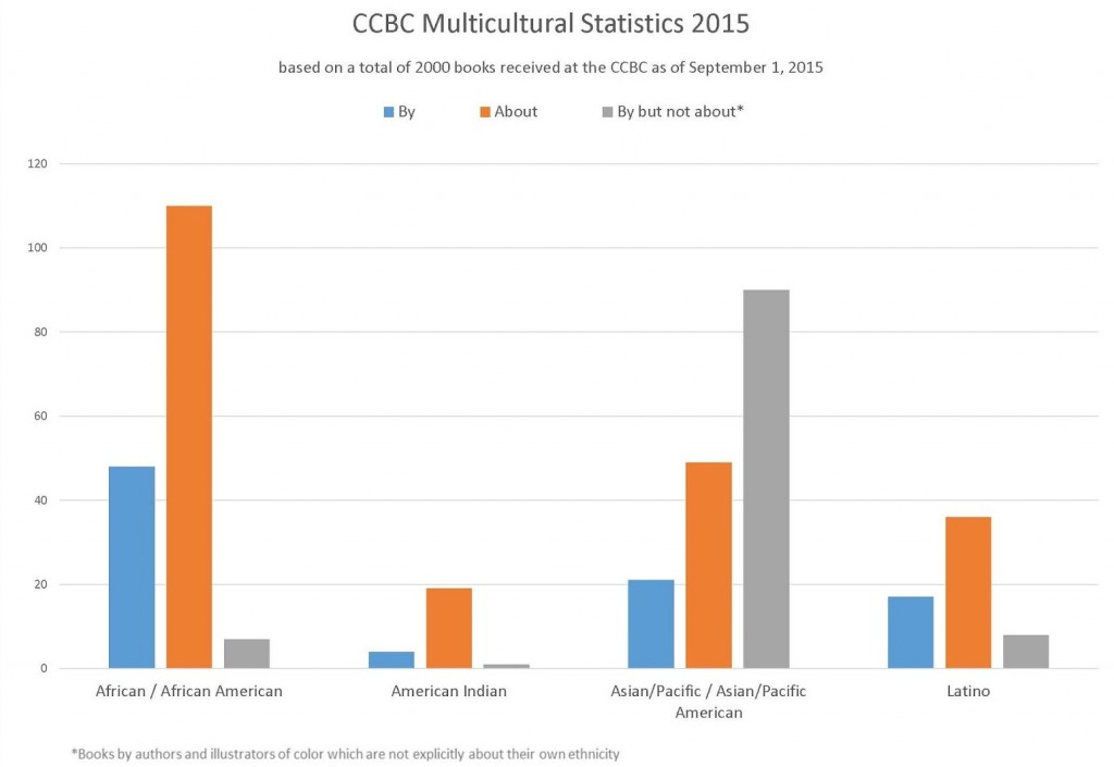 Multicultural Stat Bar Chart 2015